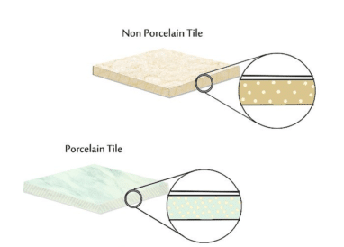 density of ceramic and porcelain tiles