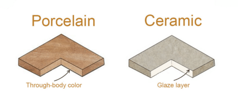 3 Key Differences Between Porcelain And Ceramic Tile